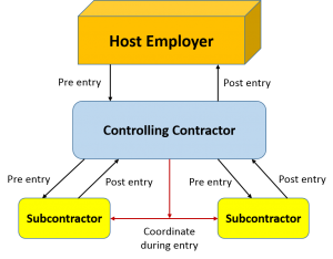 Figure 1 - Communication and Coordination on Multi-Employer Worksites